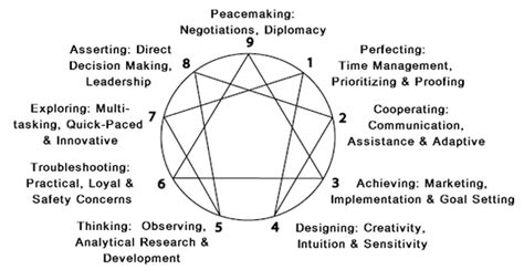 5 Keys To Finding Your Enneagram Type  Highly Sensitive