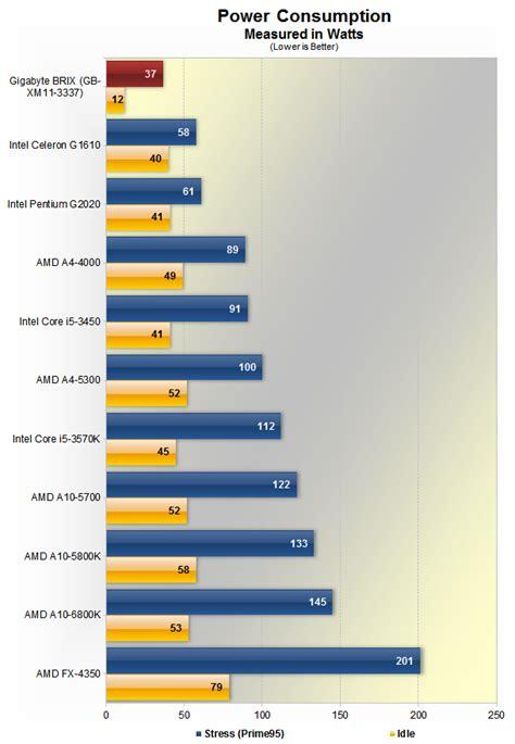 gigabyte brix mini pc review gt power consumption