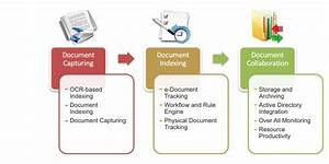 document management solutions document management With document management storage solutions