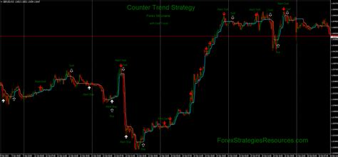counter trend strategy forex strategies forex resources forex trading  forex