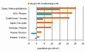 World's Fastest Growing Cities are in Asia and Africa