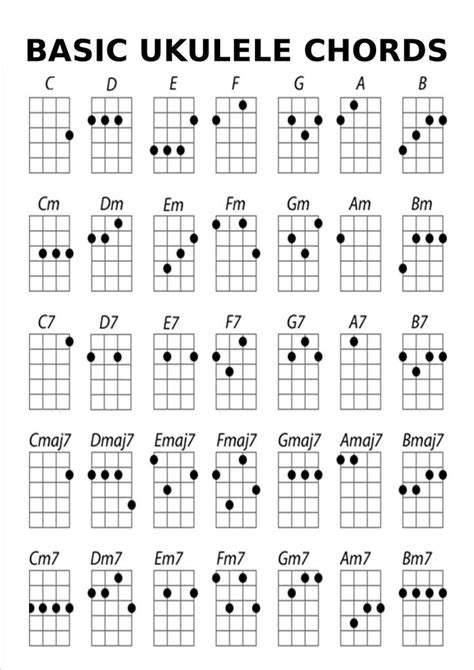 So, you have decided to learn to play a musical instrument. Basic Ukulele Chords   Ukulele   Ukulele, Easy ukulele songs, Ukulele songs