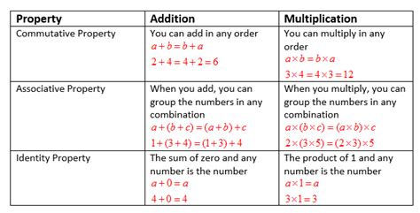 Associative And Identity Property (examples, Solutions, Videos