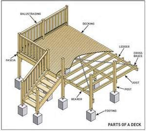 10x10 freestanding deck plans parts of a deck images deck decking