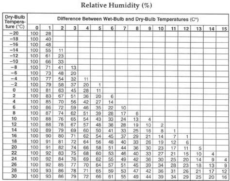 for environment relative humidity