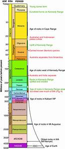 Geological Time Scale Showing The Main Geological Events