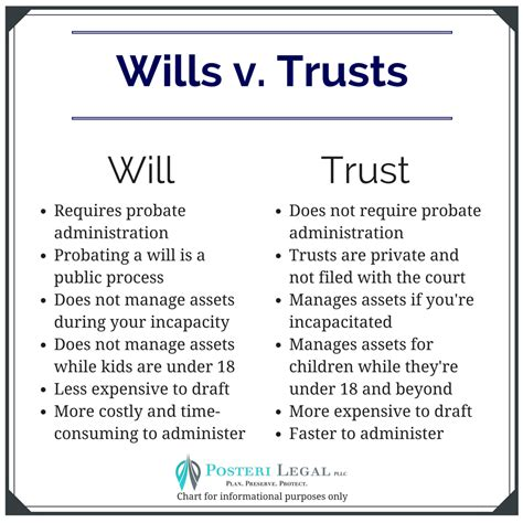 Wills  Posteri Legal Pllc. Open Source Cart Software Get Out Of My House. Not For Profit News Indianapolis. Refinance Mortgage Companies. Healthcare Management Organizations. I Am An Alcoholic And I Need Help. Alarm Companies Long Island Rug Cleaning Nyc. Inventory Software For Restaurants. Clinical Psychology Services