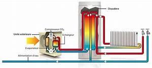 Pompe A Chaleur Chauffage Au Sol : pompe chaleur co2 de 4 5 kw 9 kw ~ Premium-room.com Idées de Décoration