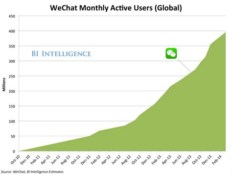 Wechat Nears 400 Million Users, But Growth Is Slowing