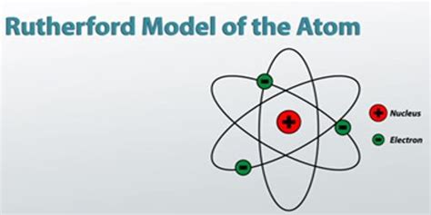 rutherfords atom model qs study
