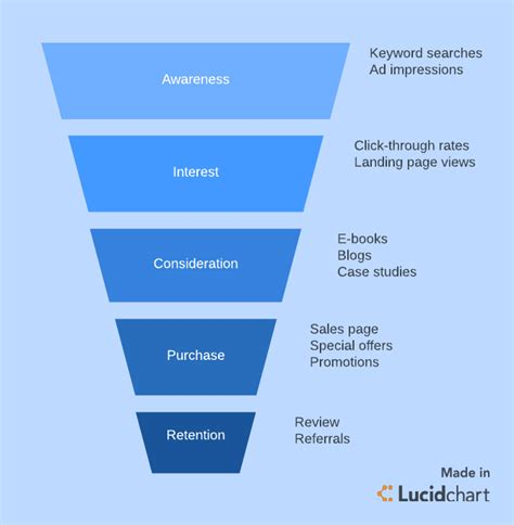 marketing funnel template what is a marketing funnel lucidchart