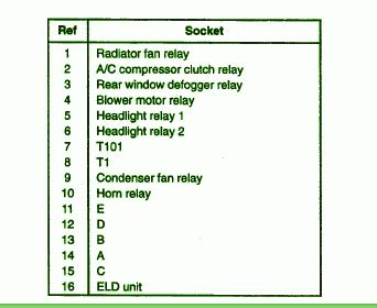 honda crv   hood fuse box diagram circuit