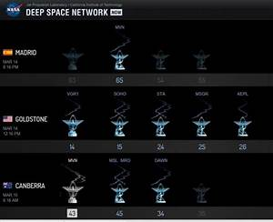 "Check Out NASA's New ""Dashboard"" for Spacecraft Communications"