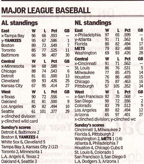 Nl Baseball Standings by World Series Champions Mlb Final Standings 2001 2017