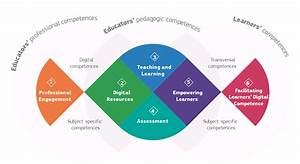 Digital Competence Framework For Educators DigCompEdu