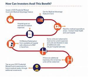 Medical Advantage Feature - Mutual Fund | ICICI Prudential