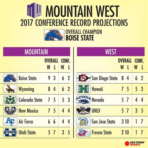 mountain west preview boise state  company  race