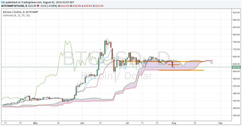 Let's look at the chart of the usd against btc while the dollar loses value at a predictible rate, btc is all bitcoin price gbp, bitcoin price live, bitcoin rate gbp, bitcoin scam, bitcoin server, bitcoin to. Bitcoin Price Forecast: BTC HIts 2-Month Low After Hacking