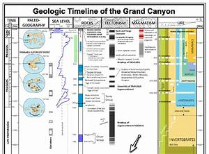 Geologic Timeline Of The Grand Canyon