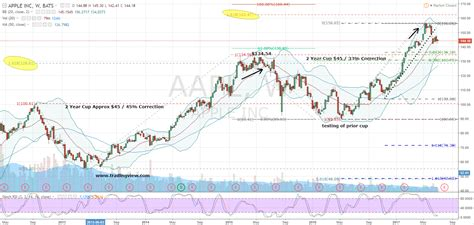 apple  aapl stock investorplace