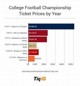 College Football Championship Game Tickets Least Expensive ...