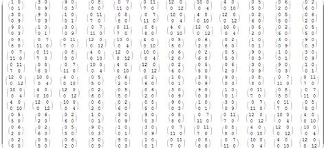 tavola dei divisori fino a 5000 matematico