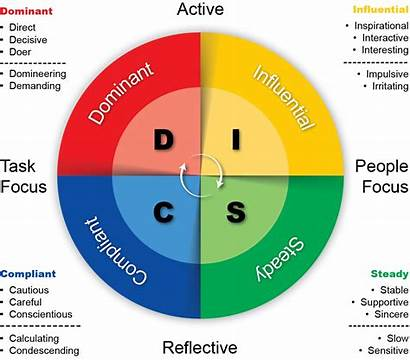 Personality Disc Types Management