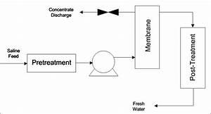 Block Diagram Of Reverse Osmosis Operations