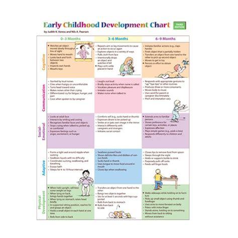 early childhood development chart and mini poster pack 656 | 83c66cde5975e06873f610101e8a53de