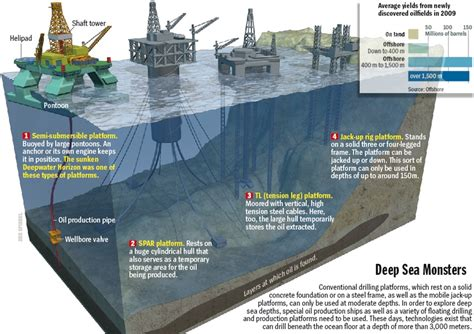 Does Deep Sea Drilling Have a Future? | Energy in BC & beyond