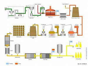 Whisky Production
