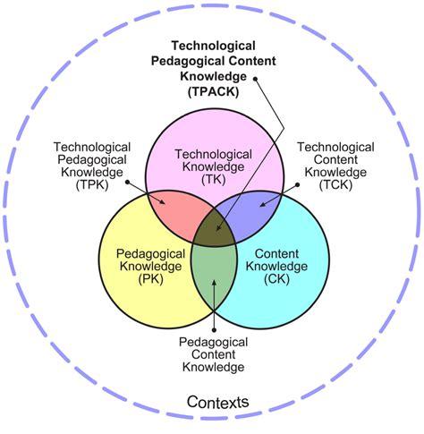 Modele Curriculum by Curriculum Design Cd Models Curriculum Design I Ii
