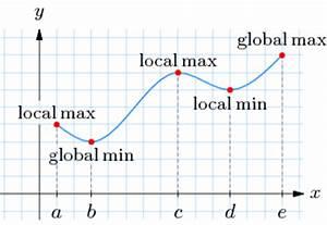 Lokale Extrempunkte Berechnen : 1 3 maximierungs und minimierungsprobleme online mathematik br ckenkurs 2 ~ Themetempest.com Abrechnung