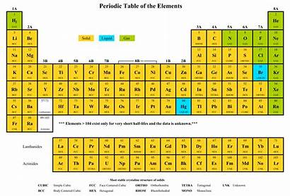 Periodic Table Printable Elements Copy Bing Everything