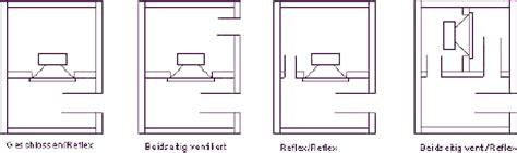 gehaeusearten lautsprecherbau lautsprecher selber bauen