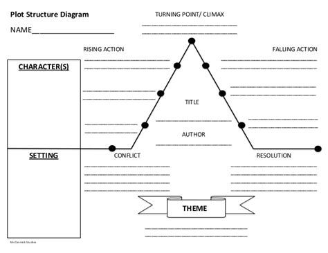 Climax Plot Diagram Blank by Plot Structurediagram