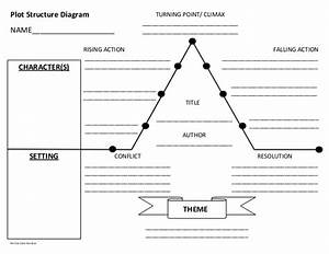 Plot Structurediagram