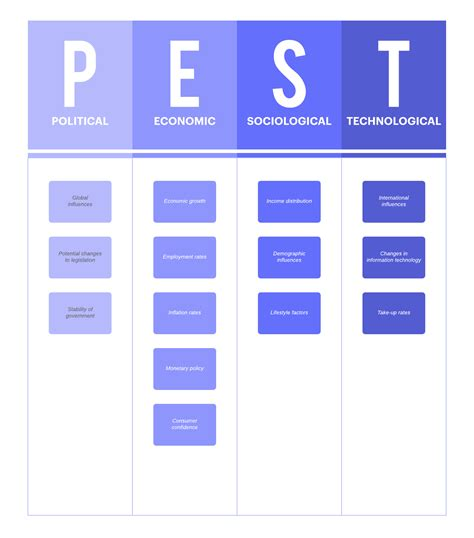 Swot analyses can be applied to an entire company or organization, or individual projects within a single department. SWOT Analysis vs. PEST Analysis: Which Should You Use ...