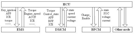 Can Bu Node State Diagram by Design And Analysis Of Multi Node Can For Diesel