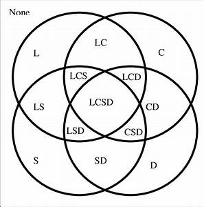 Explanation Of Columns In Table 4  This Venn Diagram Shows