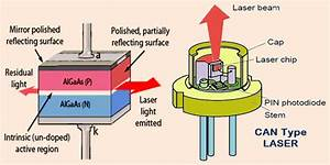 Laser Diode Construction  Working And Its Applications