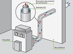 Chaudiere Gaz Condensation Ventouse : chaudiere ventouse chaudi re fuel condensation viessmann ~ Edinachiropracticcenter.com Idées de Décoration