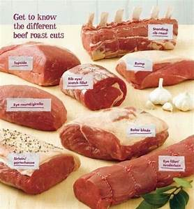 Different Beef Roast Cuts
