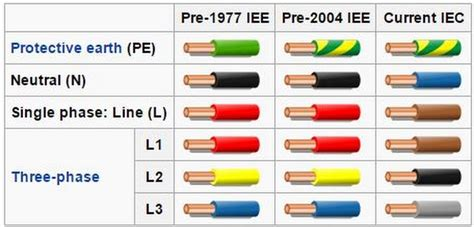 3 Phase Motor Wiring Color Code by Electric Motor Wiring Color Code Impremedia Net