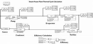 Matlab Thermal Simulation Block Diagram For A Typical