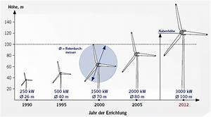 Steigerung Berechnen : allgemeine informationen zur windenergie w ller energie eg ~ Themetempest.com Abrechnung