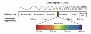 What Is The Meaning Of Shorter And Longer Wavelength