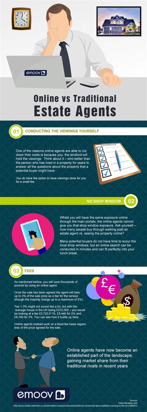 Find Estate Agents Uk Directory How To Find The Best Estate Infographic