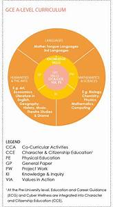Gce A Level Curriculum