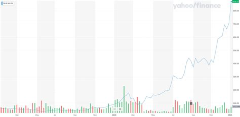 $TSLA: Tesla investor ditches 9-to-5 after massive stock ...